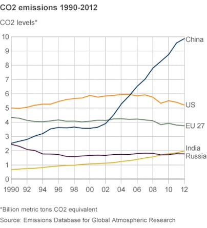 CO2排出量の変化